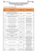 Invenciones con solicitud de patente admitidas - Concurso Nacional