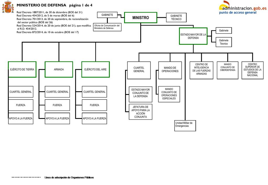 Configuraci n del cortafuegos para el for Mail ministerio del interior