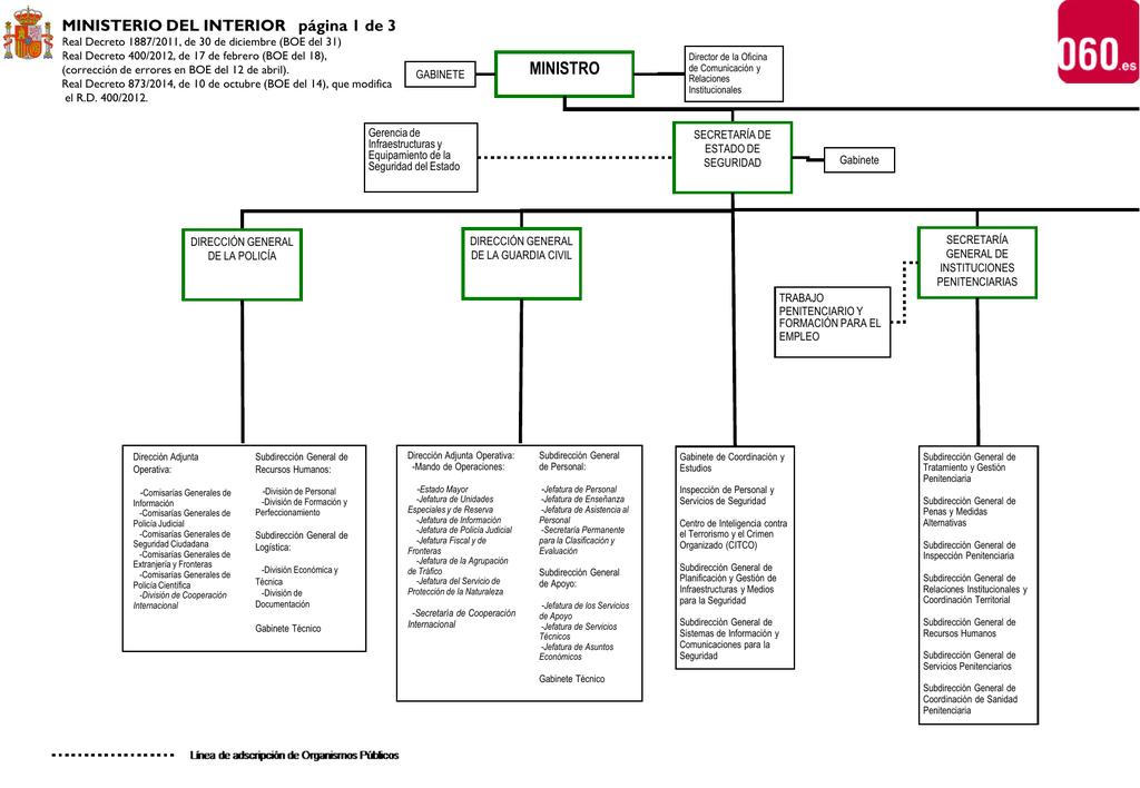 Organigrama ministerio del interior for Competencias del ministerio del interior
