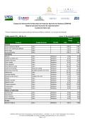 5.3. Reporte quincenal de precios de supermercado en San - FHIA