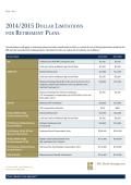 2014/2015 Dollar Limitations for Retirement Plans
