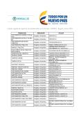 Listado vigente de registros de acetaminofen en Colombia – INVIMA