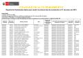 Lista de Postulantes Aptos de la primera fase de evaluación