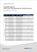 Classifications and Low-Temperature Performance
