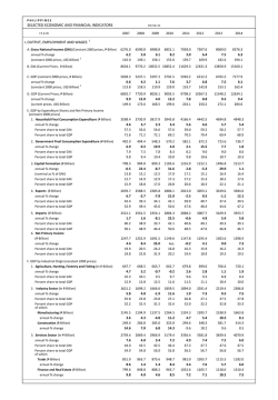 Selected Economic and Financial Indicators