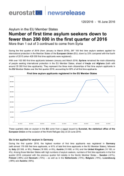 Number of first time asylum seekers down to fewer than