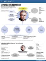 Estructura de la dependencia