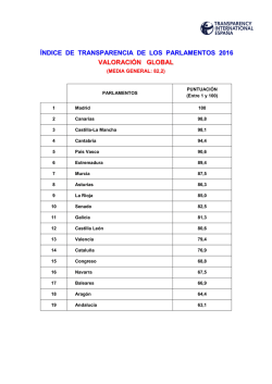 ranking de transparencia global
